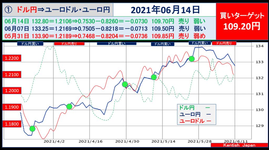 2021年6月14日週ドル円⇔ユーロから見るドル円相場(ユーロドル⇔ユーロ円)