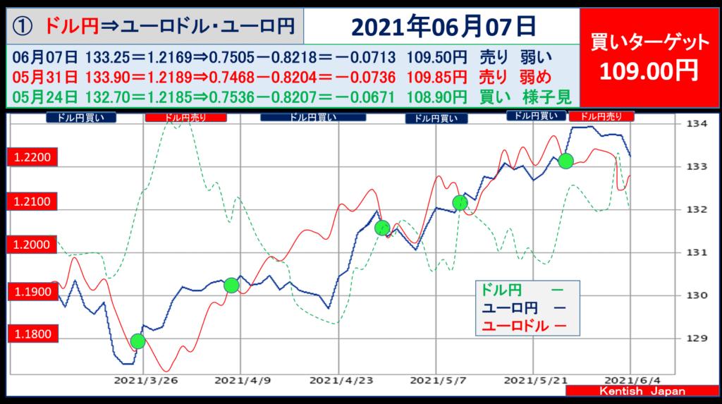 2021年6月7日週ドル円⇔ユーロから見るドル円相場(ユーロドル⇔ユーロ円)