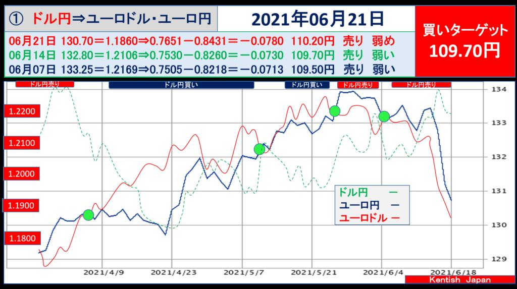 2021年6月21日週ドル円⇔ユーロから見るドル円相場(ユーロドル⇔ユーロ円)