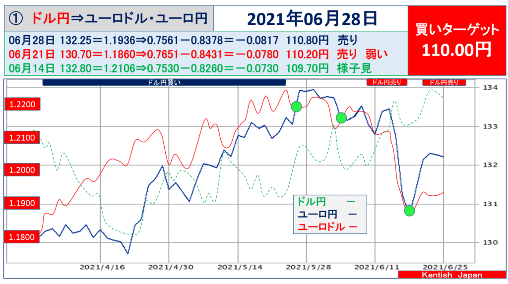 2021年6月28日週ドル円⇔ユーロから見るドル円相場(ユーロドル⇔ユーロ円)