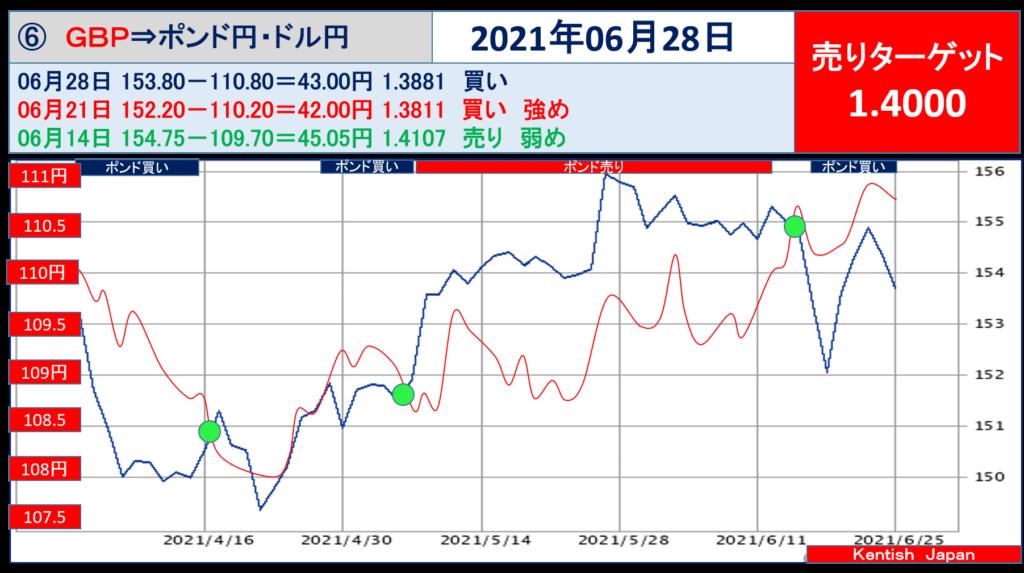 2021年6月28日週ポンドドル(ポンド円-ドル円)