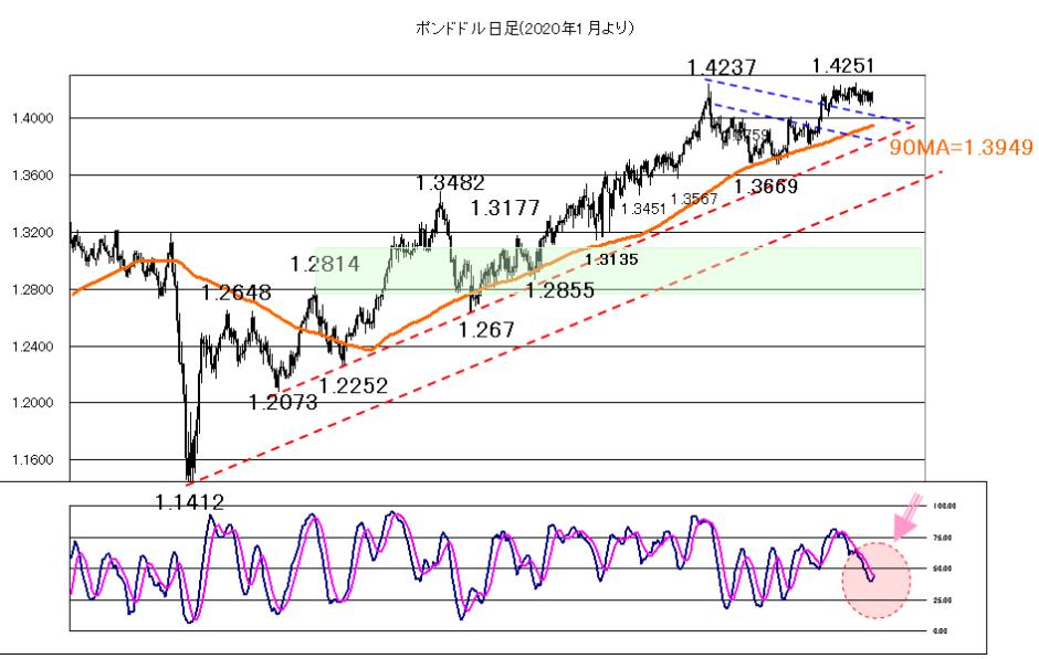 2021年6月14日FOMCを控え様子見ムード