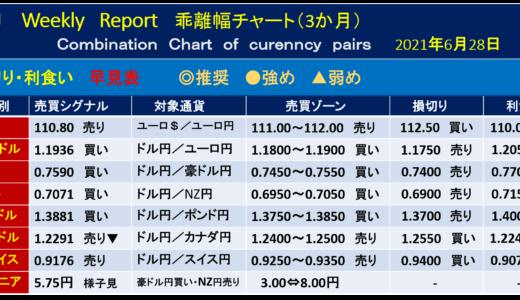 独6月消費者物価指数【今週の為替相場予測】|2021年6月28日週
