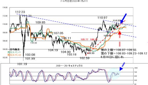 【2021年06月16日】FOMCはタカ派となるリスク?