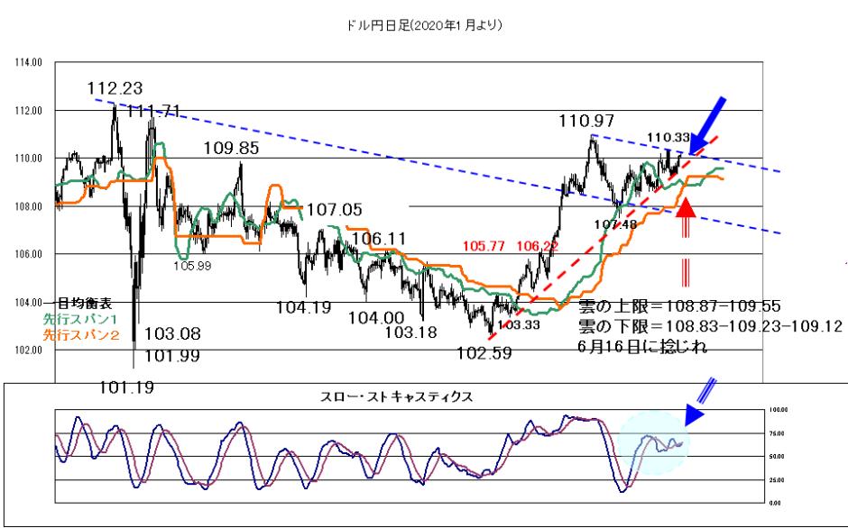 2021年06月16日FOMCはタカ派となるリスク?
