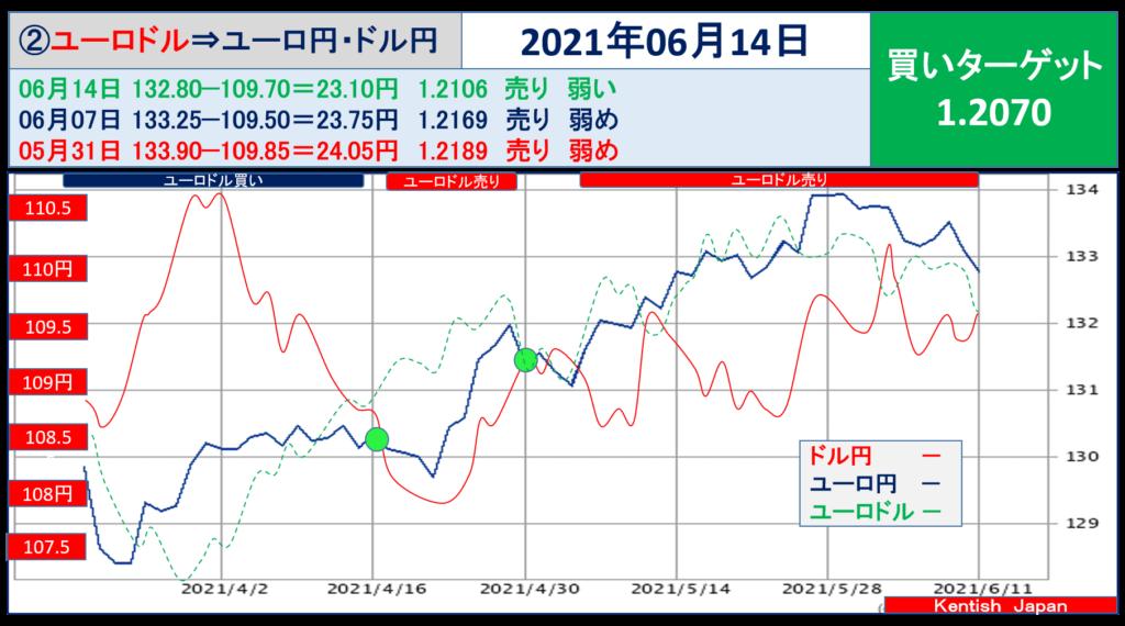 2021年6月14日週ユーロドル(ユーロ円-ドル円)