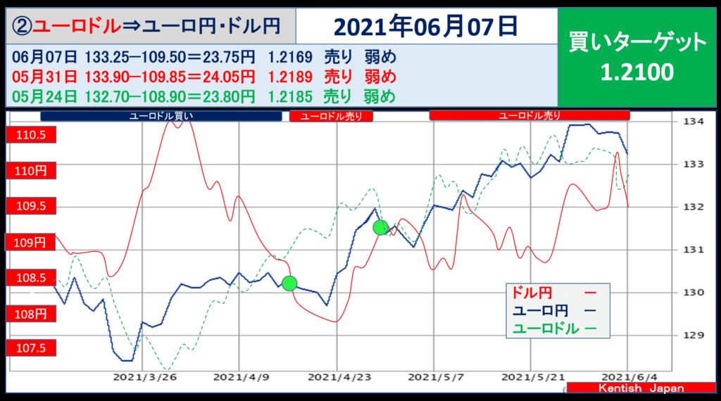 2021年6月7日週ユーロドル(ユーロ円-ドル円)