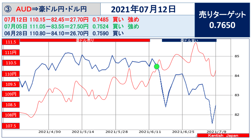 2021年7月12日週豪ドル(ドル円-豪ドル円)
