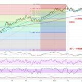 株価下落で円高、ドル高に注目【YEN蔵のFX相場分析】