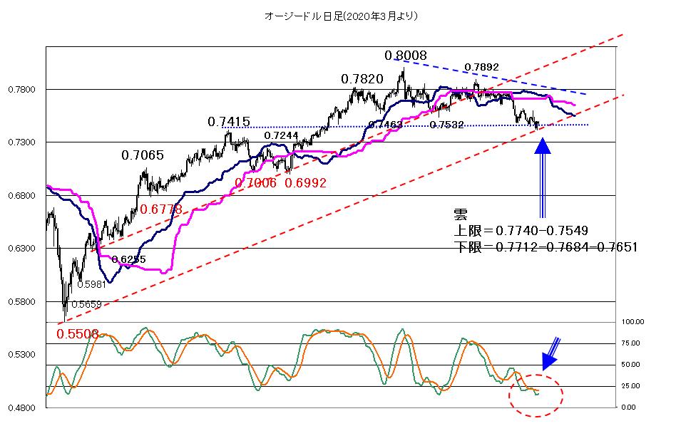 米消費者物価の結果次第で荒れた動きに2021年7月13日