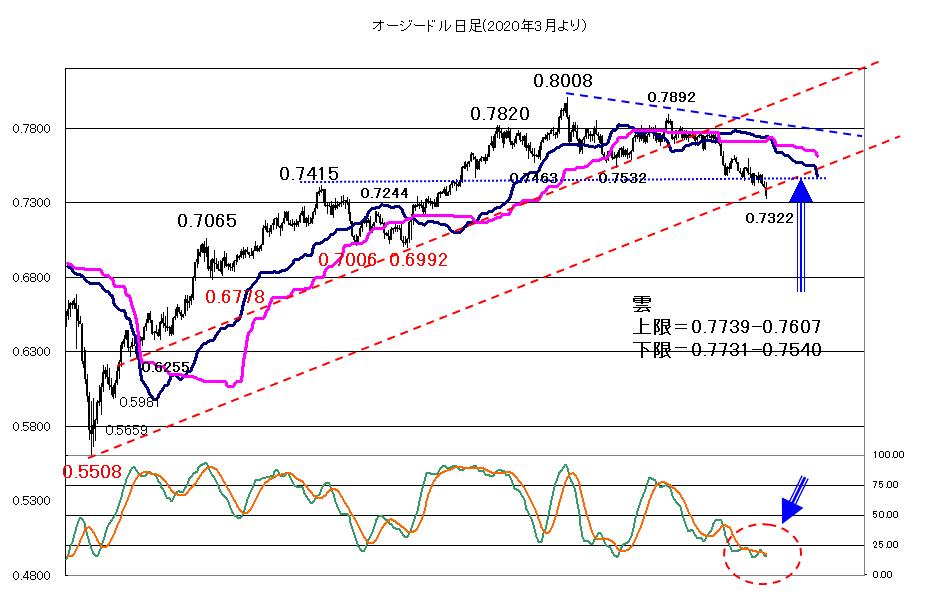 リスク回避ムード継続【2021年7月20日】