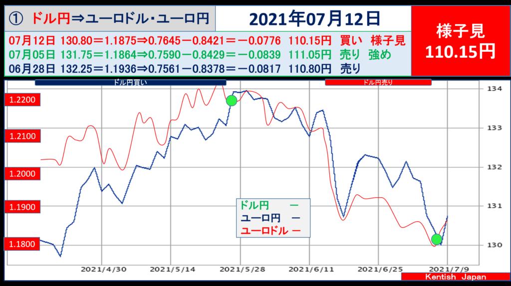 2021年7月12日週ドル円⇔ユーロから見るドル円相場(ユーロドル⇔ユーロ円)