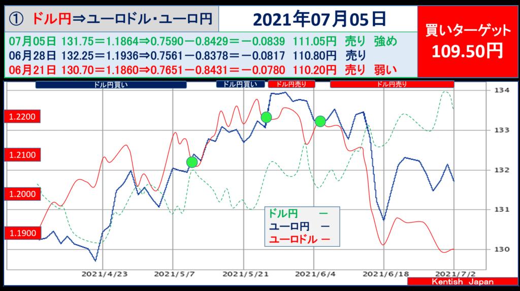 2021年7月5日週ドル円⇔ユーロから見るドル円相場(ユーロドル⇔ユーロ円)