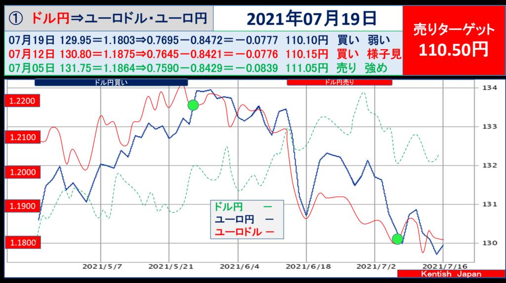 2021年7月19日週ドル円⇔ユーロから見るドル円相場(ユーロドル⇔ユーロ円)