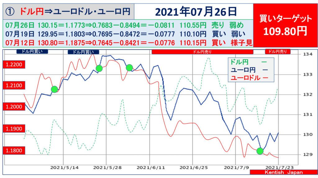 【2021年7月26日週】ドル円⇔ユーロから見るドル円相場(ユーロドル⇔ユーロ円)
