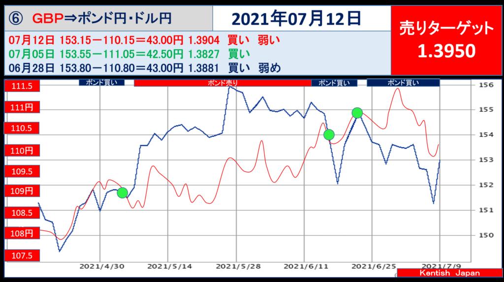 2021年7月12日週ポンドドル(ポンド円-ドル円)