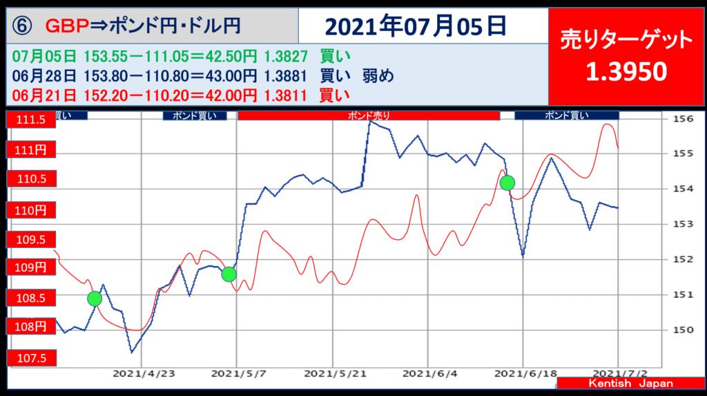 2021年7月5日週ポンドドル(ポンド円-ドル円)