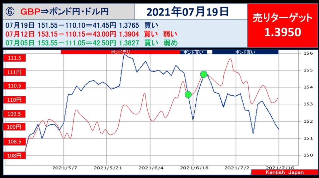 2021年7月19日週ポンドドル(ポンド円-ドル円)