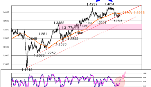 株価の調整が始まるのか?【2021年7月19日】