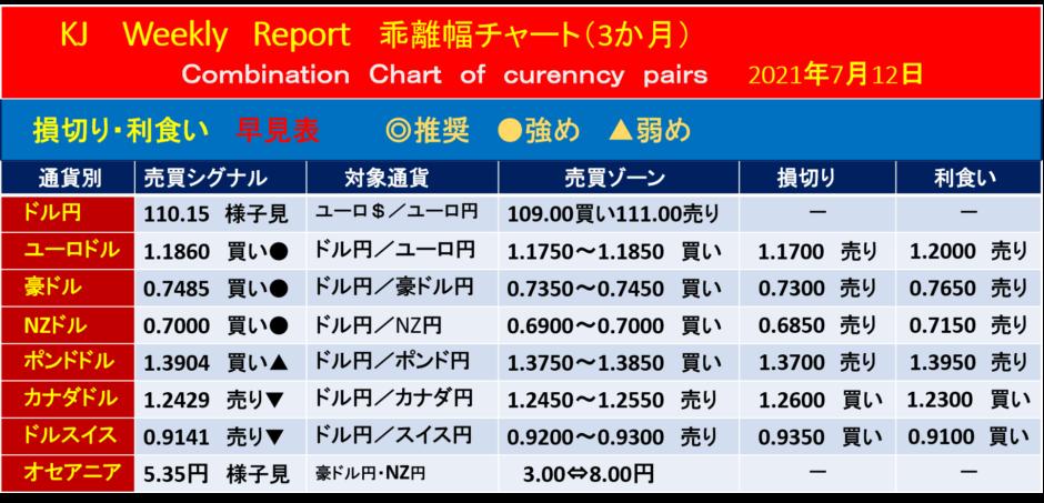 黒田日銀総裁、定例記者会見【今週の為替相場予測】|2021年7月12日週