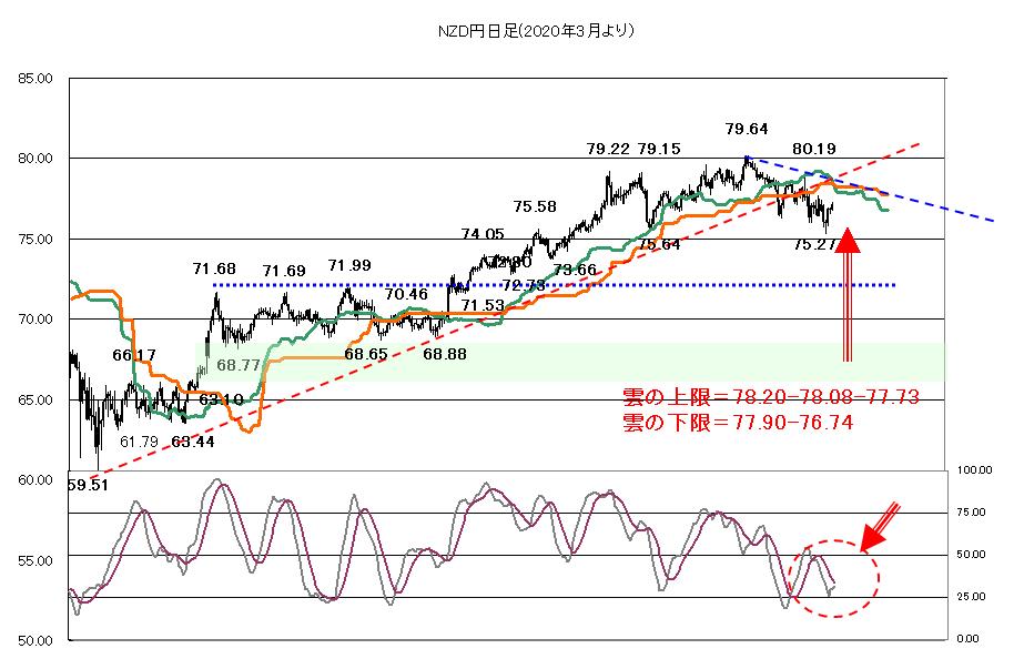 株価次第も、FOMCを控えて警戒ムード?2021年7月26日