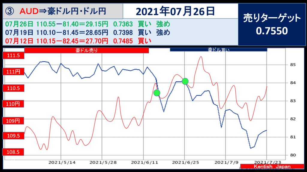 【2021年7月26日週】豪ドル(ドル円-豪ドル円)