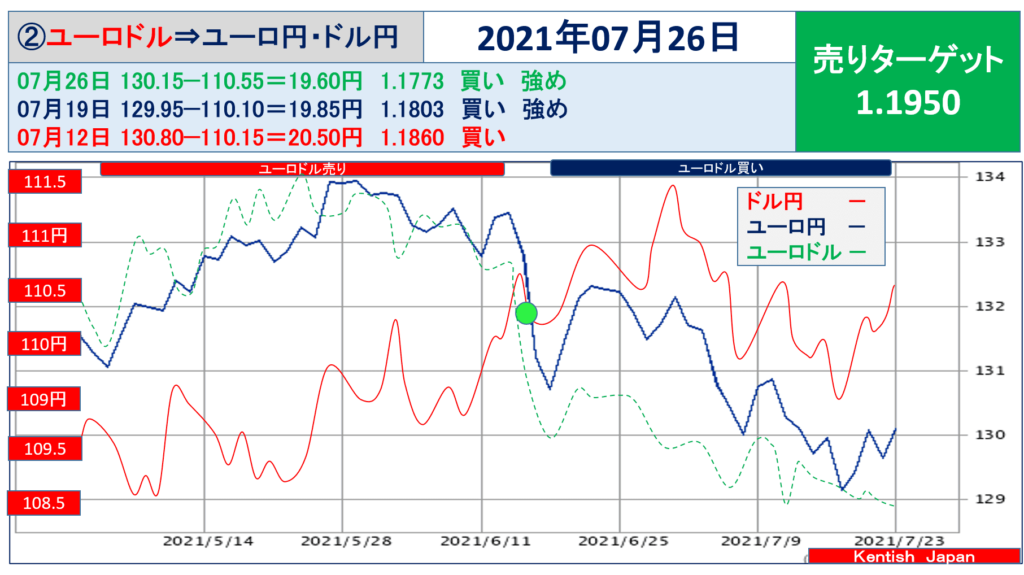 【2021年7月26日週】ユーロドル(ユーロ円-ドル円)