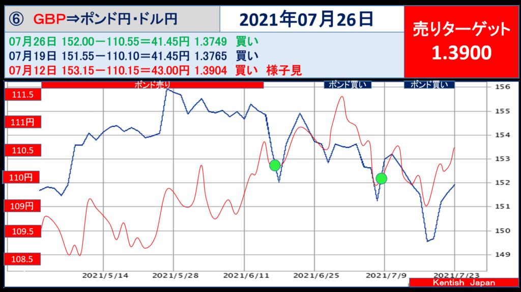 【2021年7月26日週】ポンドドル(ポンド円-ドル円)