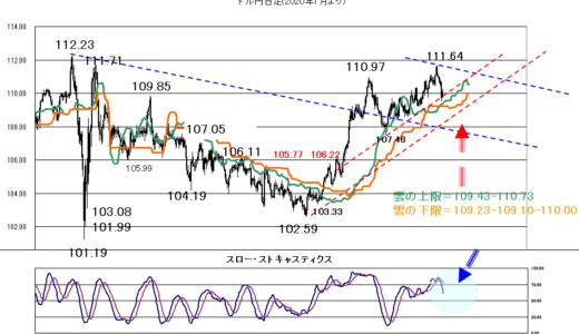 株価や米長期金利を睨みながら【2021年7月12日】
