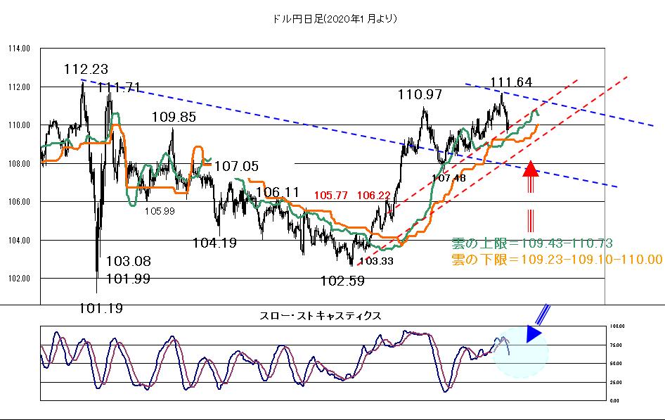 株価や米長期金利を睨みながら2021年7月12日