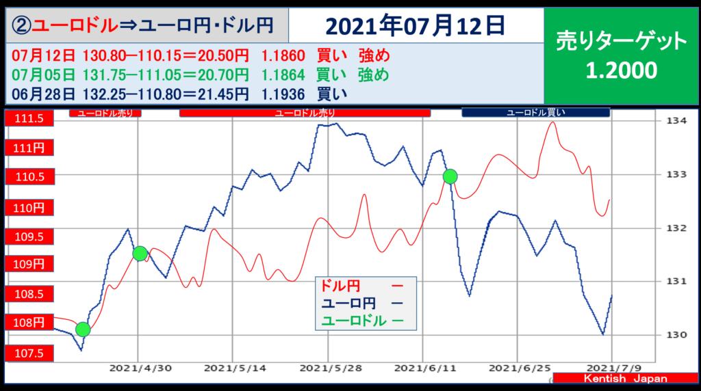 2021年7月12日週ユーロドル(ユーロ円-ドル円)