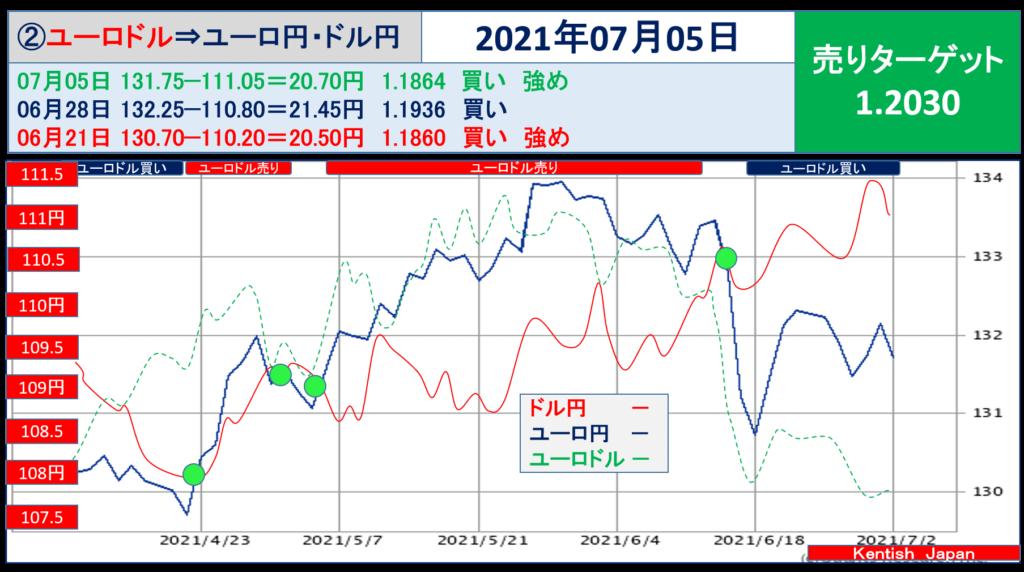2021年7月5日週ユーロドル(ユーロ円-ドル円)