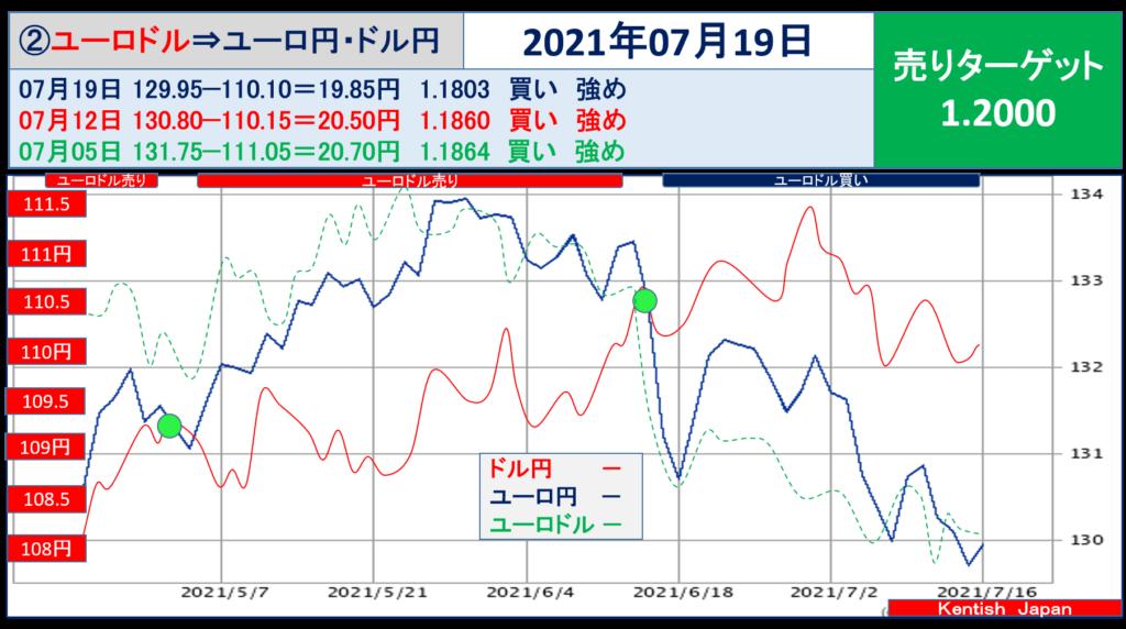 2021年7月19日週ユーロドル(ユーロ円-ドル円)