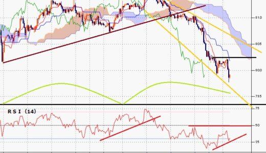 豪ドル円 3日連続陰線で下落、8月17日午前には7月20日安値を割り込む一段安に
