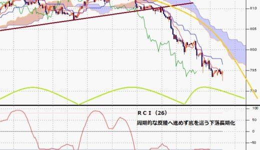 豪ドル円 4日連続陰線で下落、7月20日安値を割り込むも買い戻し効かず