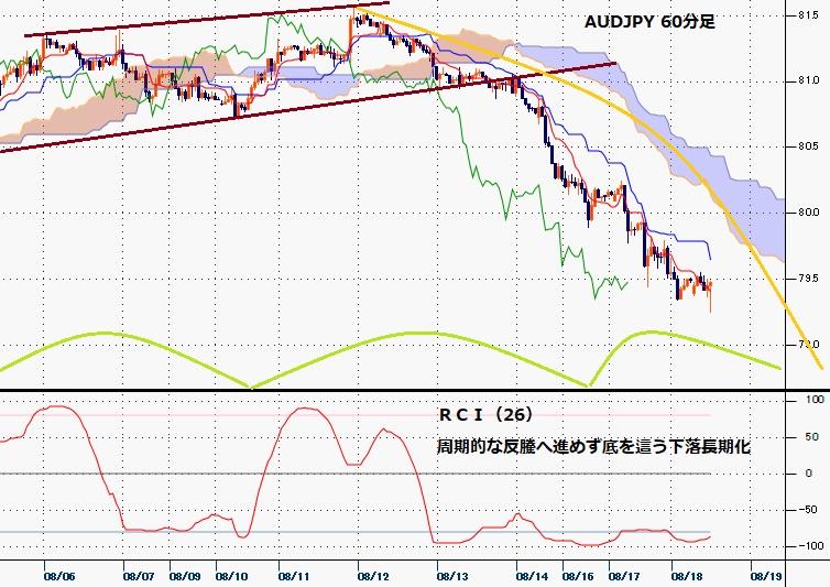 豪ドル円 下落
