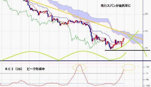 豪ドル円 7月20日安値を割り込んでからの下落続く、ロックダウン長期化が圧迫