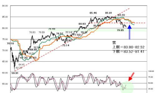 要因は不透明も円の下値は堅くなりそう【2021年8月04日】