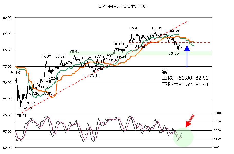 円の買い戻しが続くか?2021年8月3日