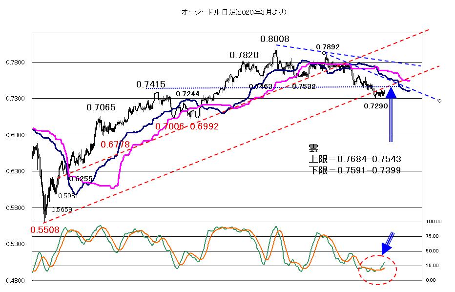 要因は不透明も円の下値は堅くなりそう2021年8月04日