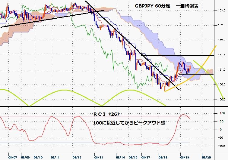 ポンド円 FOMC