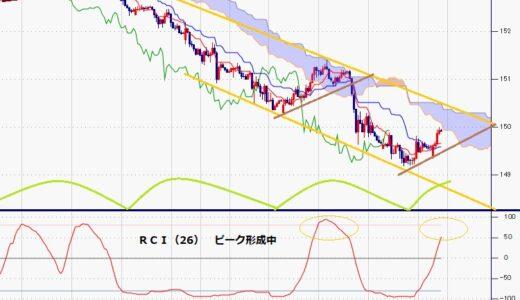 ポンド円 目先は戻りを試しつつ、中勢は徐々に7月20日安値割れを試す動き