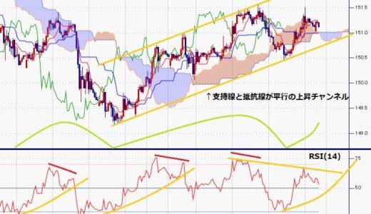 ポンド円 米連銀議長講演後はドル安、8月20日からは上昇チャンネル