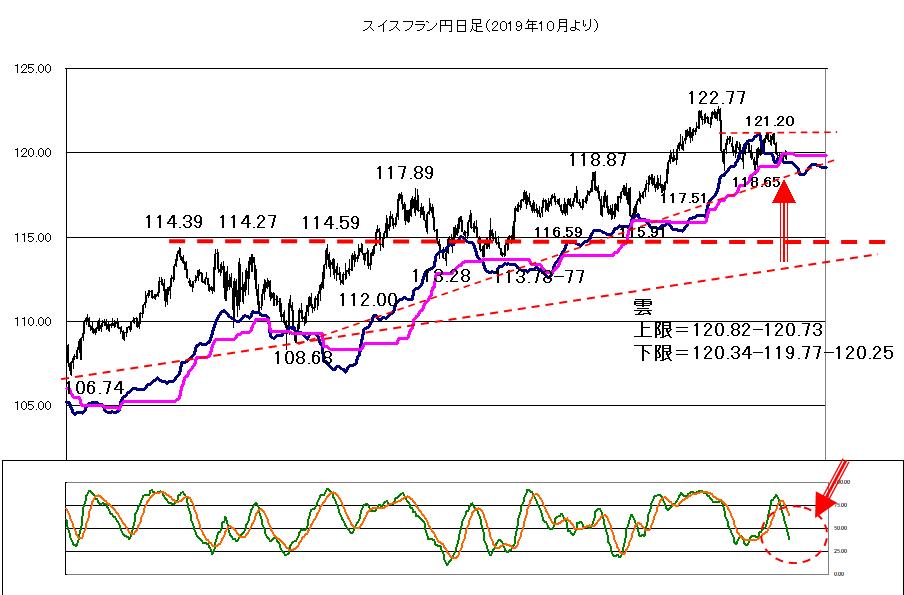 スイスフラン円