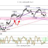 ドルの堅調が続く2021年8月10日