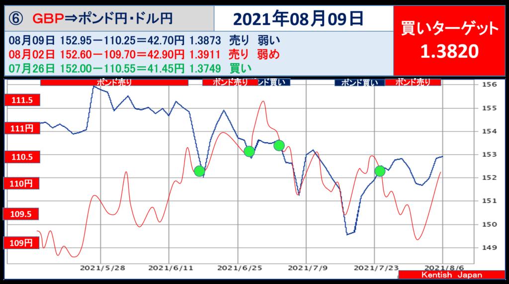 2021年8月09日ポンドドル(ポンド円-ドル円)