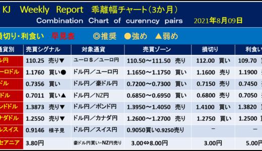 日本休場【今週の為替相場予測】|2021年8月9日週