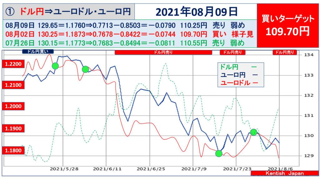 2021年8月09日ドル円⇔ユーロから見るドル円相場(ユーロドル⇔ユーロ円)