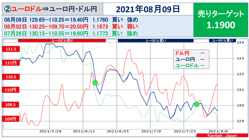 2021年8月09日ユーロドル(ユーロ円-ドル円)