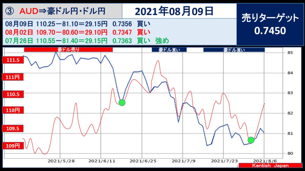2021年8月09日豪ドル(ドル円-豪ドル円)